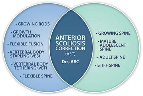 More About Anterior Scoliosis Correction (ASC)